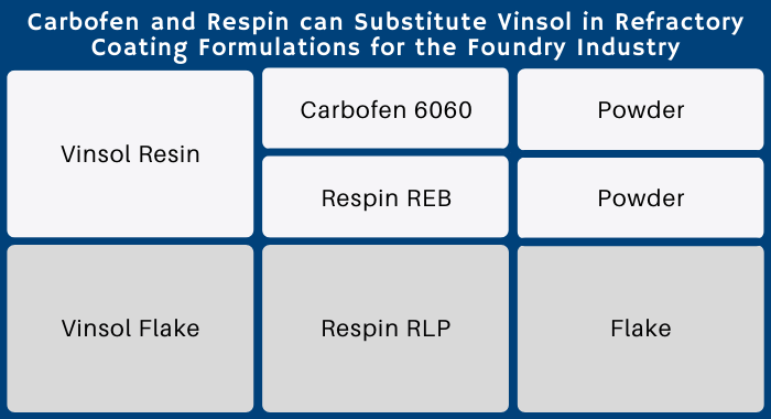 The image shows a table displaying how Polytrade has 2 types of product that substitutes the Vinsol resins in refractory coatings for the foundry industry. There are 3 options total, 2 powders and one flake.