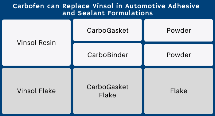 """The image is a table with the title """"Carbofen can Replace Vinsol in Automotive Adhesive and Sealant Formulations."""" The table has Vinsol Resin and Vinsol Flake being substituted by 3 possible Carbofen products. It also shows the presentation of the products, both powder and flake."""
