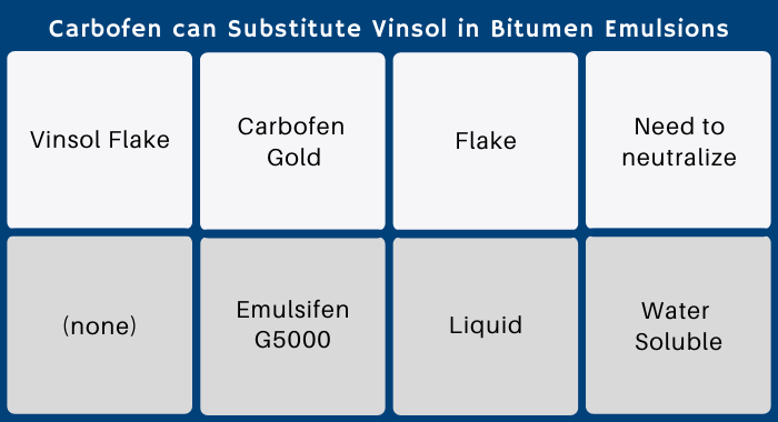 The image has a table displaying how Polytrade provides products that can replace the Vinsol resins for bitumen emulsions. Carbofen Gold can directly substitute the Vinsol Flake, but Polytrade also has Emulsifen G5000 for clients who want a liquid solution.