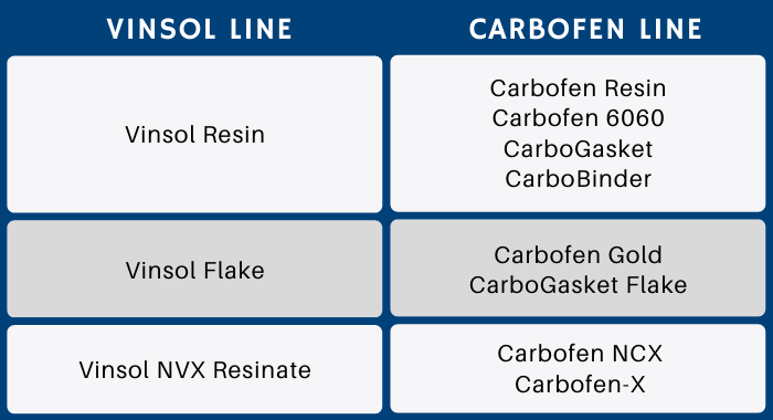 Image contains a table showing what products from the Carbofen line can substitute the vinsol products. The Vinsol resin is replaced by the Carbofen Resin, Carbofen 6060, carboGasket and CarboBinder. The Vinsol Flake is substituted by Carbofen Gold and CarboGasket Flake. Lastly, Vinsol NVX Resinate is replaced by Carbofen NCX or Carbofen-X, depending on the application.