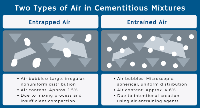 The infographic has 2 diagrams comparing the types of air in cementitious mixtures. The diagram on the left shows entrapped air and the one on the right, entrained air.