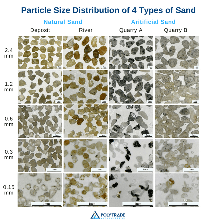 The image is a composition of 20 images displaying the granulometry of natural sand and artificial sand. By comparing both types, it is observed that the grain of natural sand has a more rounded and less rough characteristic than the grain of artificial sand. These characteristics impact the performance of the concrete.